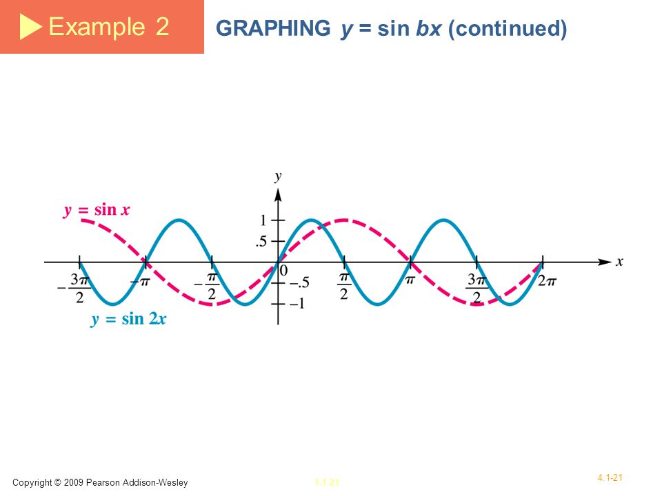 Example 2 GRAPHING y = sin bx (continued)