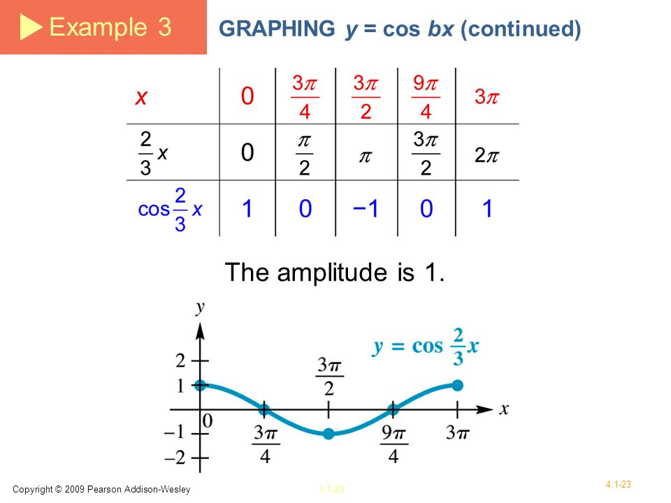 Example 3 The amplitude is 1. GRAPHING y = cos bx (continued)