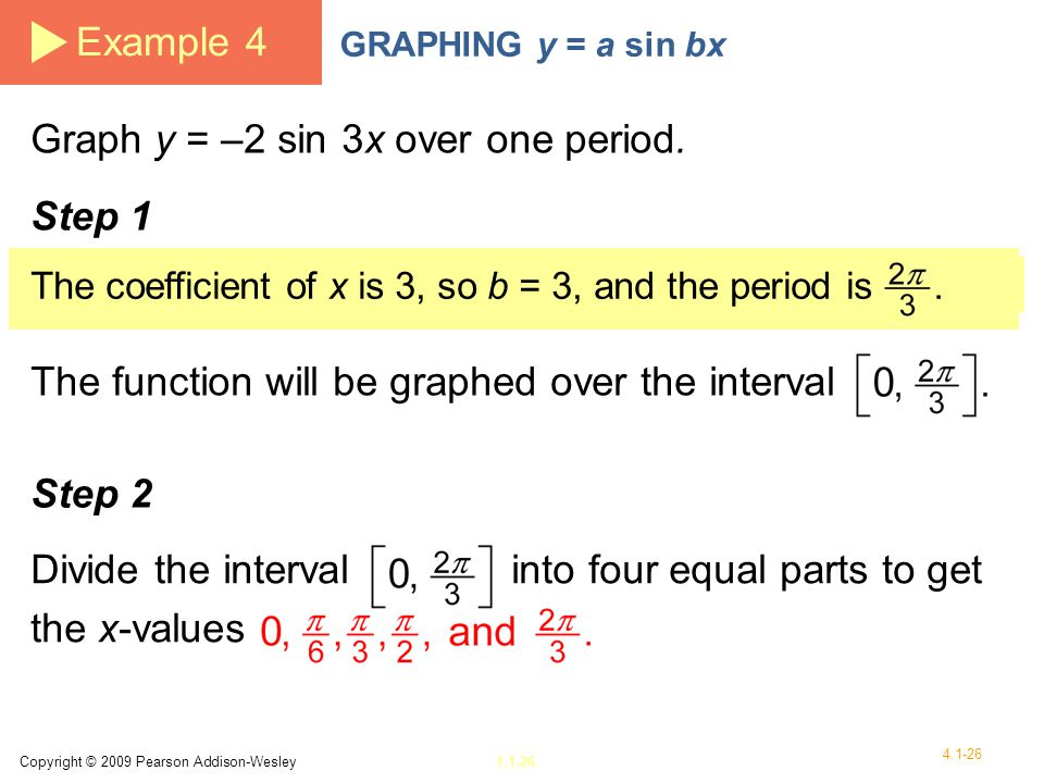 Graph y = –2 sin 3x over one period.