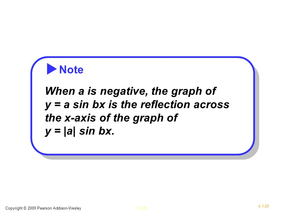 Note When a is negative, the graph of y = a sin bx is the reflection across the x-axis of the graph of y = |a| sin bx.