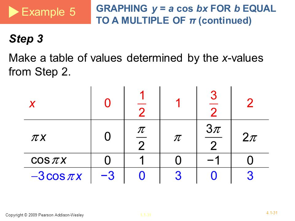 Make a table of values determined by the x-values from Step 2.