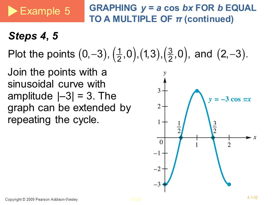 Example 5 Steps 4, 5 Plot the points
