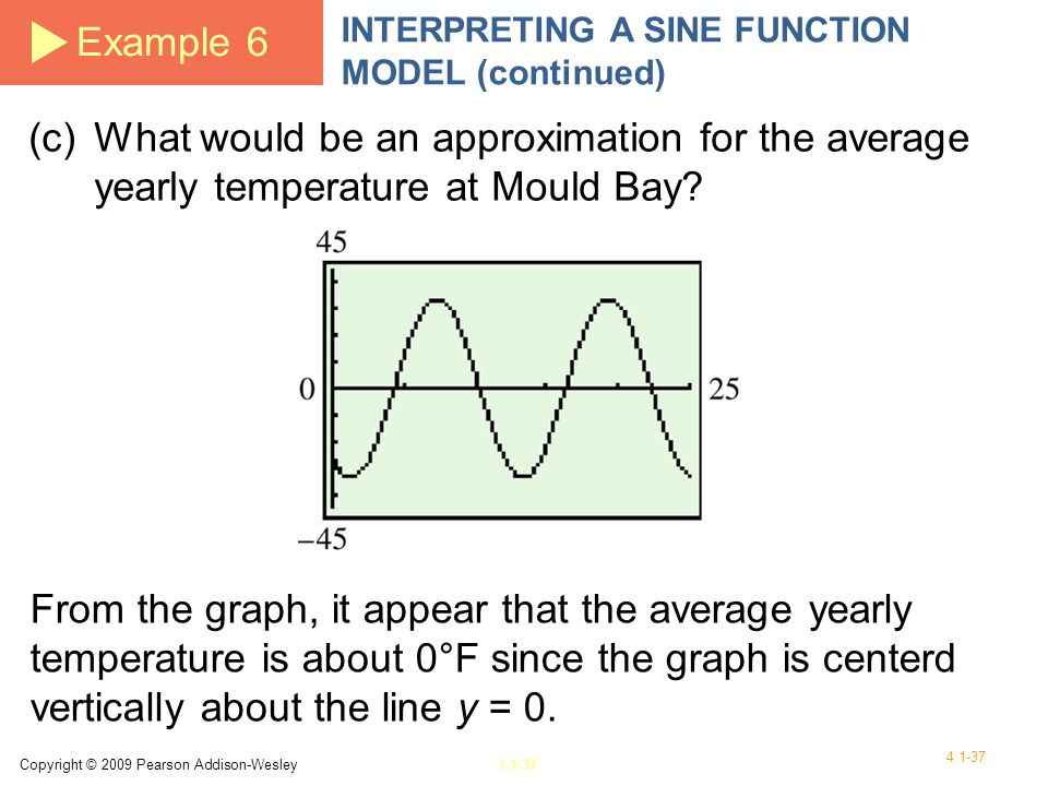 Example 6 INTERPRETING A SINE FUNCTION MODEL (continued) (c) What would be an approximation for the average yearly temperature at Mould Bay