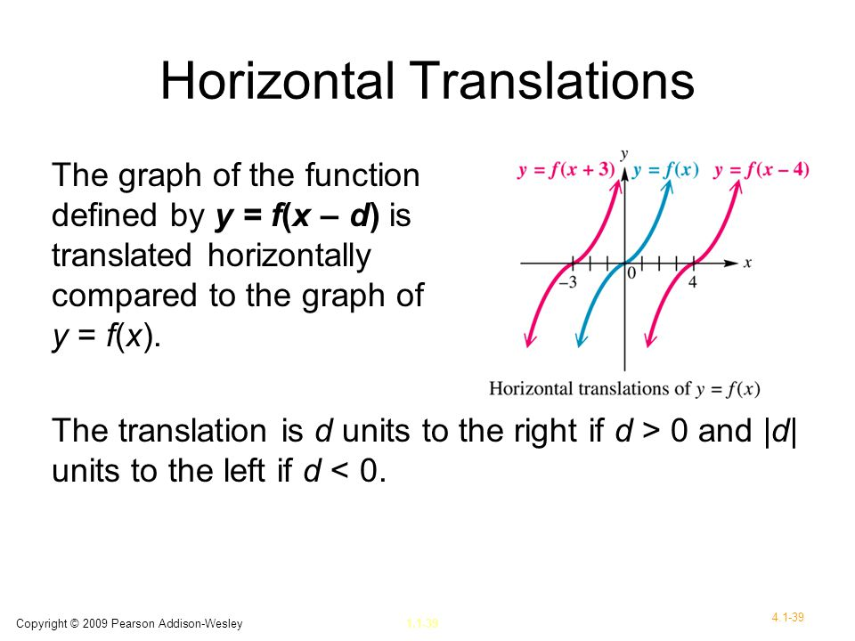 Horizontal Translations