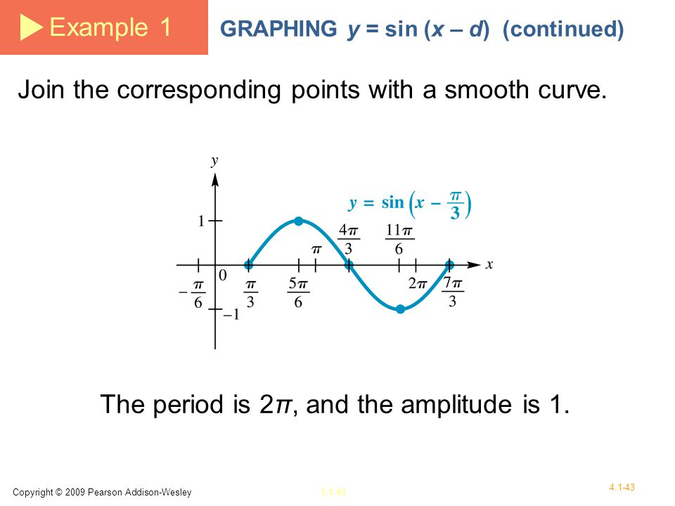 The period is 2π, and the amplitude is 1.