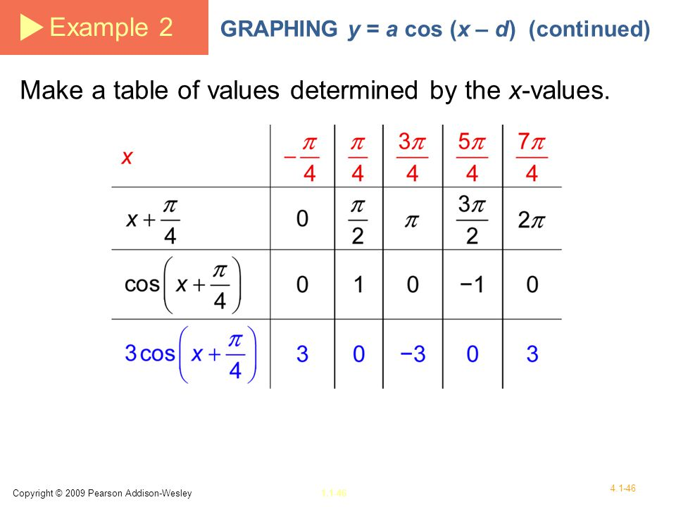 Make a table of values determined by the x-values.