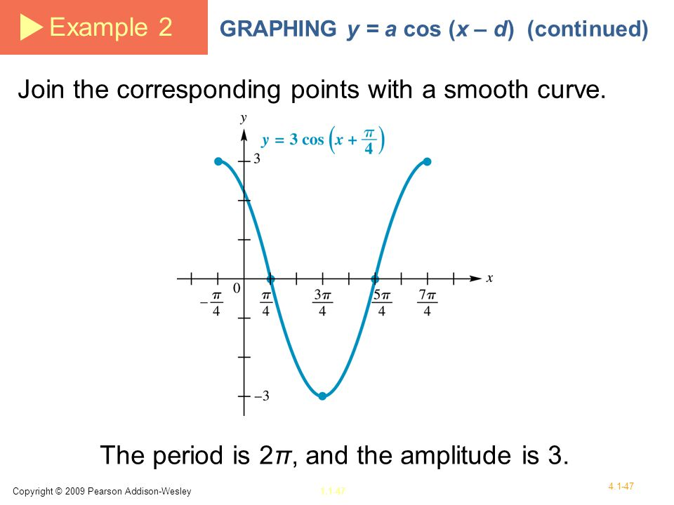 The period is 2π, and the amplitude is 3.