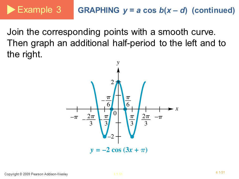Example 3 GRAPHING y = a cos b(x – d) (continued)