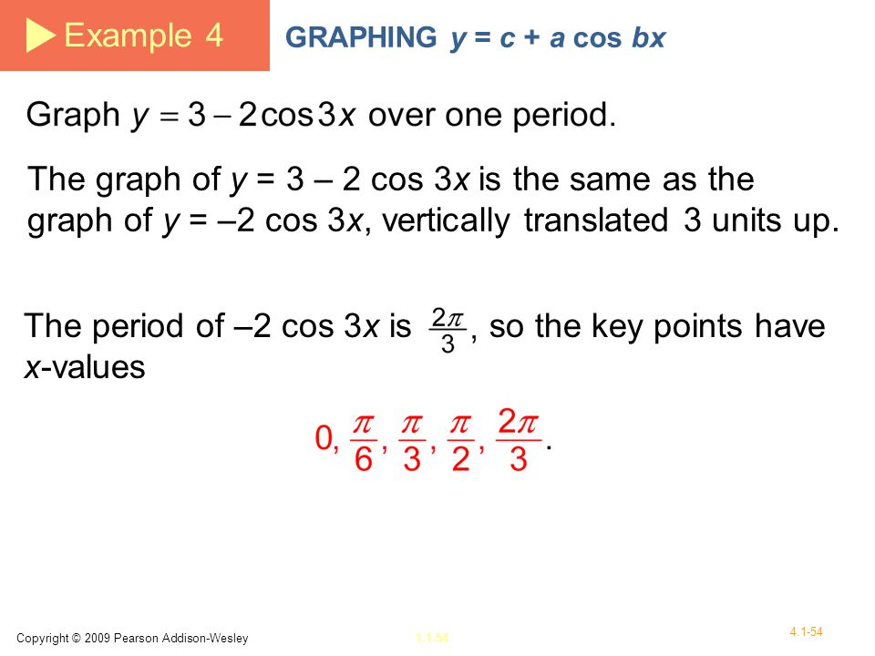The period of –2 cos 3x is so the key points have x-values