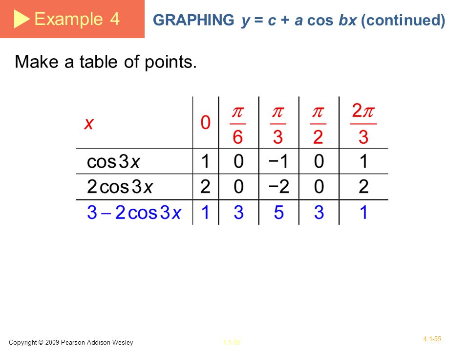 Example 4 Make a table of points.