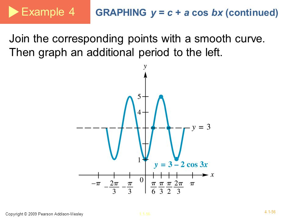 Example 4 GRAPHING y = c + a cos bx (continued) Join the corresponding points with a smooth curve. Then graph an additional period to the left.