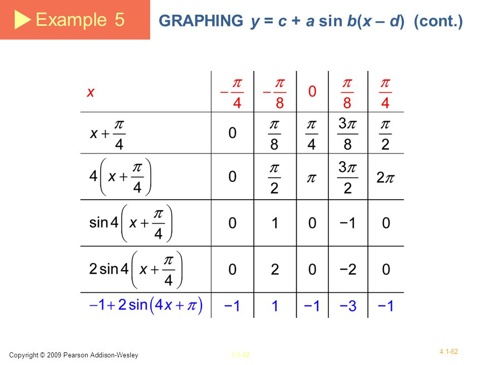 Example 5 GRAPHING y = c + a sin b(x – d) (cont.)