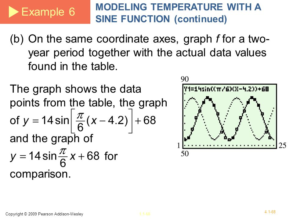 The graph shows the data points from the table, the graph of