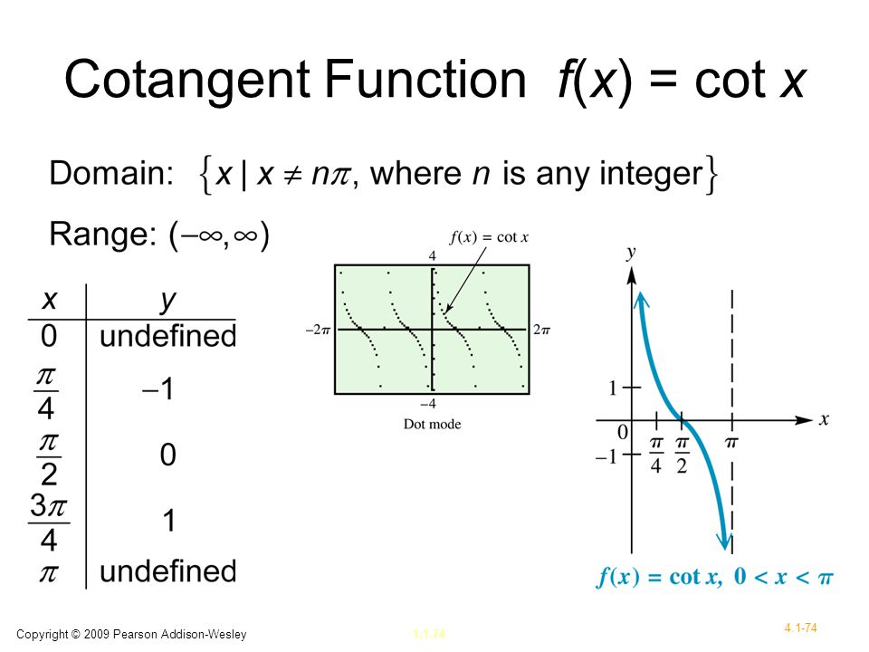 Cotangent Function f(x) = cot x