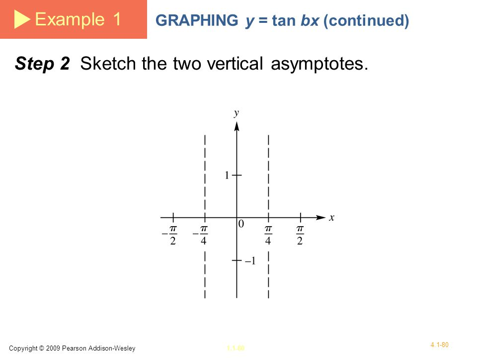 Step 2 Sketch the two vertical asymptotes.
