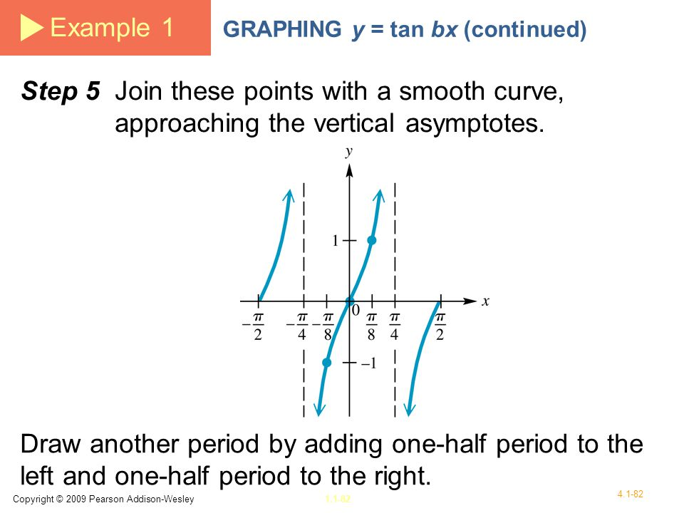 Example 1 GRAPHING y = tan bx (continued) Step 5 Join these points with a smooth curve, approaching the vertical asymptotes.