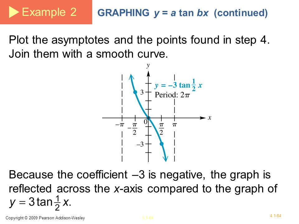 Example 2 GRAPHING y = a tan bx (continued) Plot the asymptotes and the points found in step 4. Join them with a smooth curve.