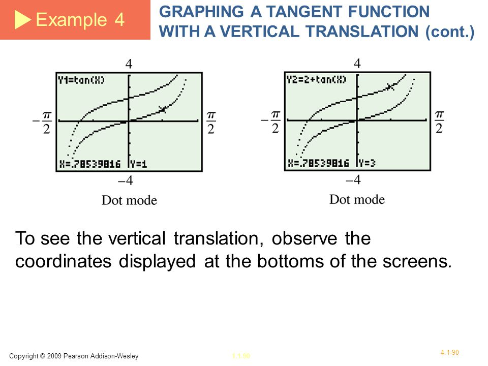 Example 4 GRAPHING A TANGENT FUNCTION WITH A VERTICAL TRANSLATION (cont.)