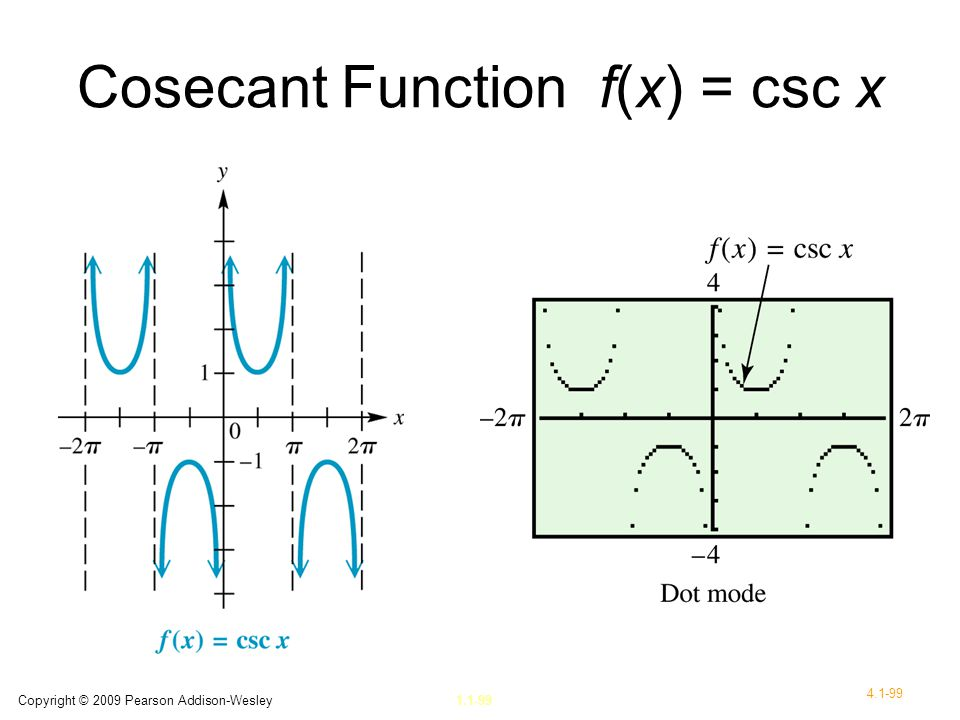 Cosecant Function f(x) = csc x