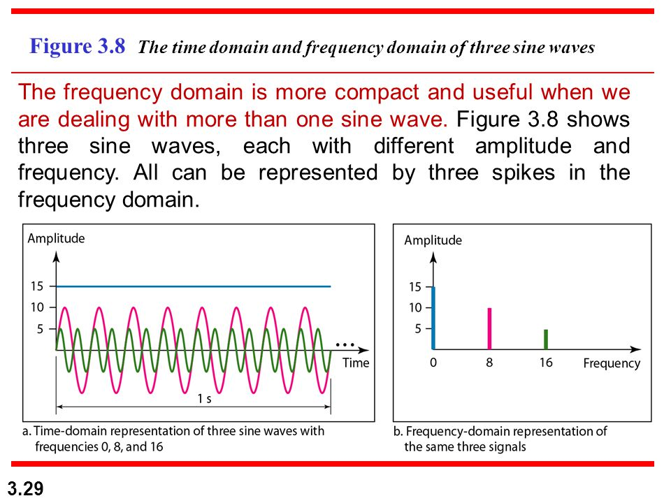 Figure 3.8 The time domain and frequency domain of three sine waves