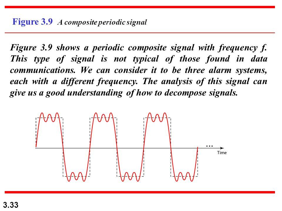 Figure 3.9 A composite periodic signal