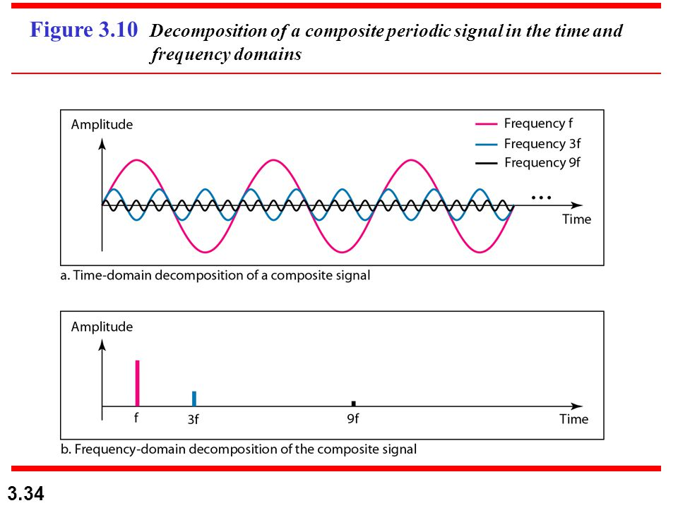 Figure 3.10 Decomposition of a composite periodic signal in the time and frequency domains