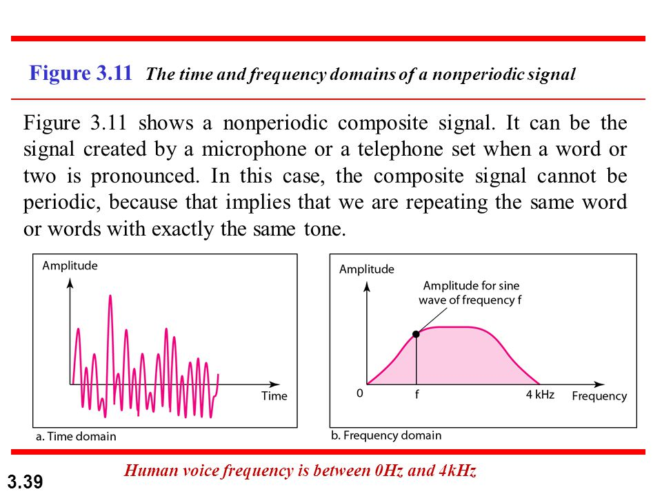 Human voice frequency is between 0Hz and 4kHz