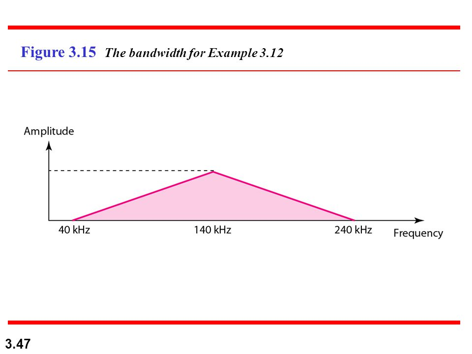 Figure 3.15 The bandwidth for Example 3.12