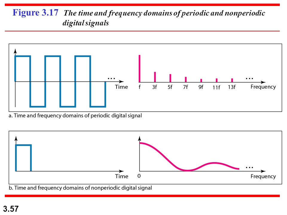 Figure 3.17 The time and frequency domains of periodic and nonperiodic digital signals