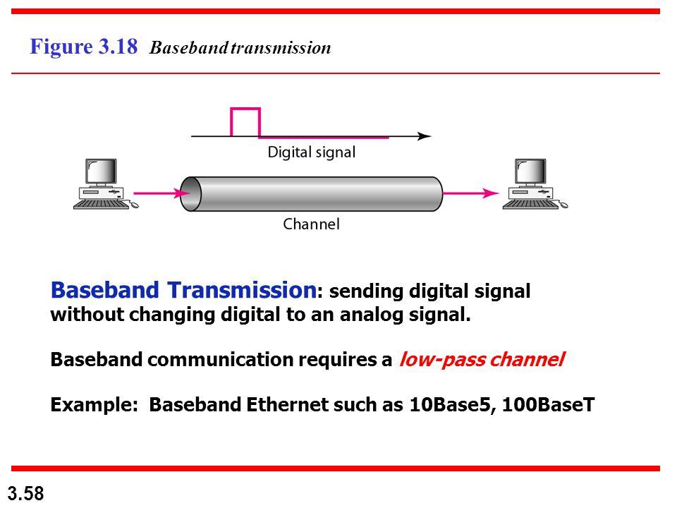 Figure 3.18 Baseband transmission