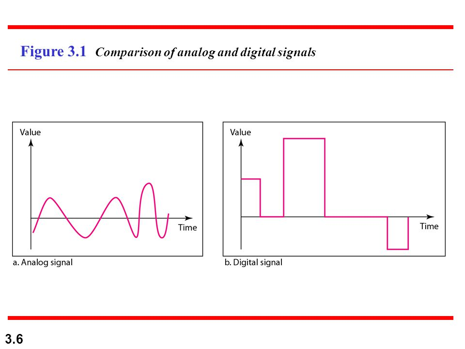 Figure 3.1 Comparison of analog and digital signals