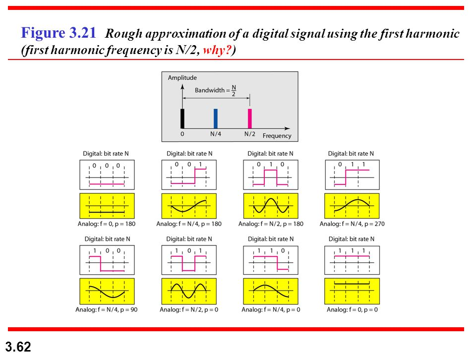 Figure 3.21 Rough approximation of a digital signal using the first harmonic