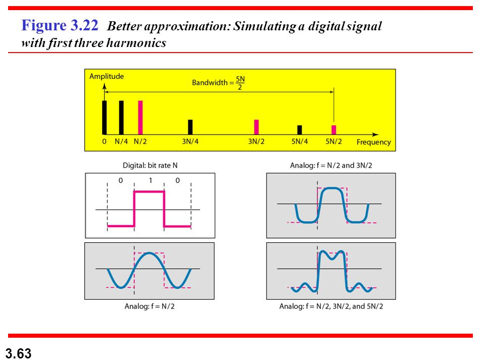 Figure 3.22 Better approximation: Simulating a digital signal