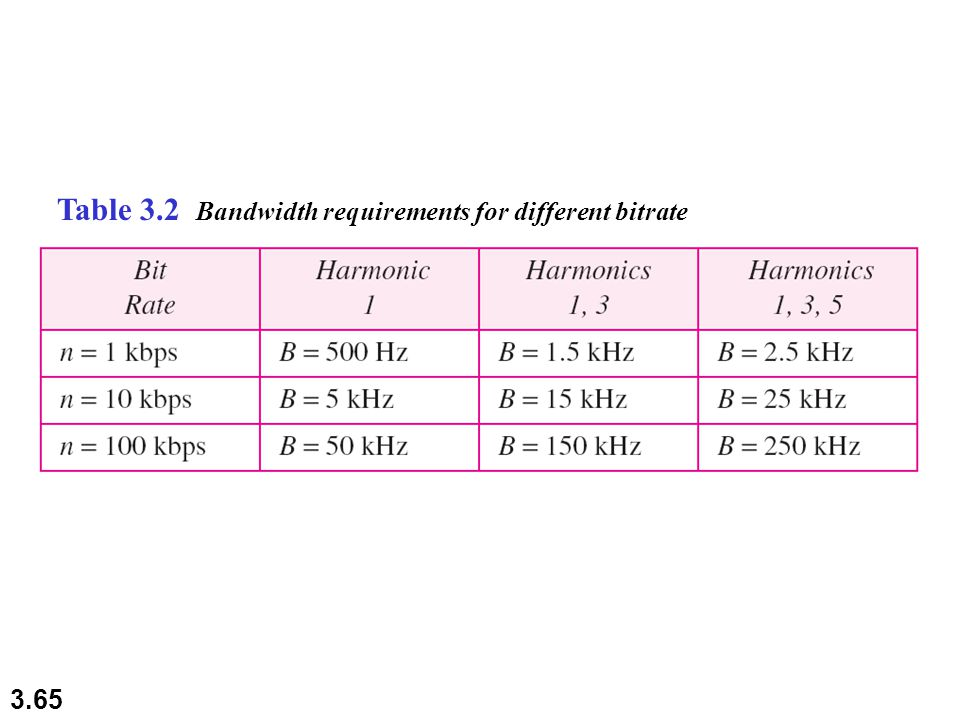 Table 3.2 Bandwidth requirements for different bitrate
