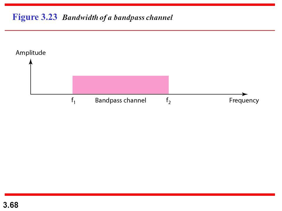 Figure 3.23 Bandwidth of a bandpass channel