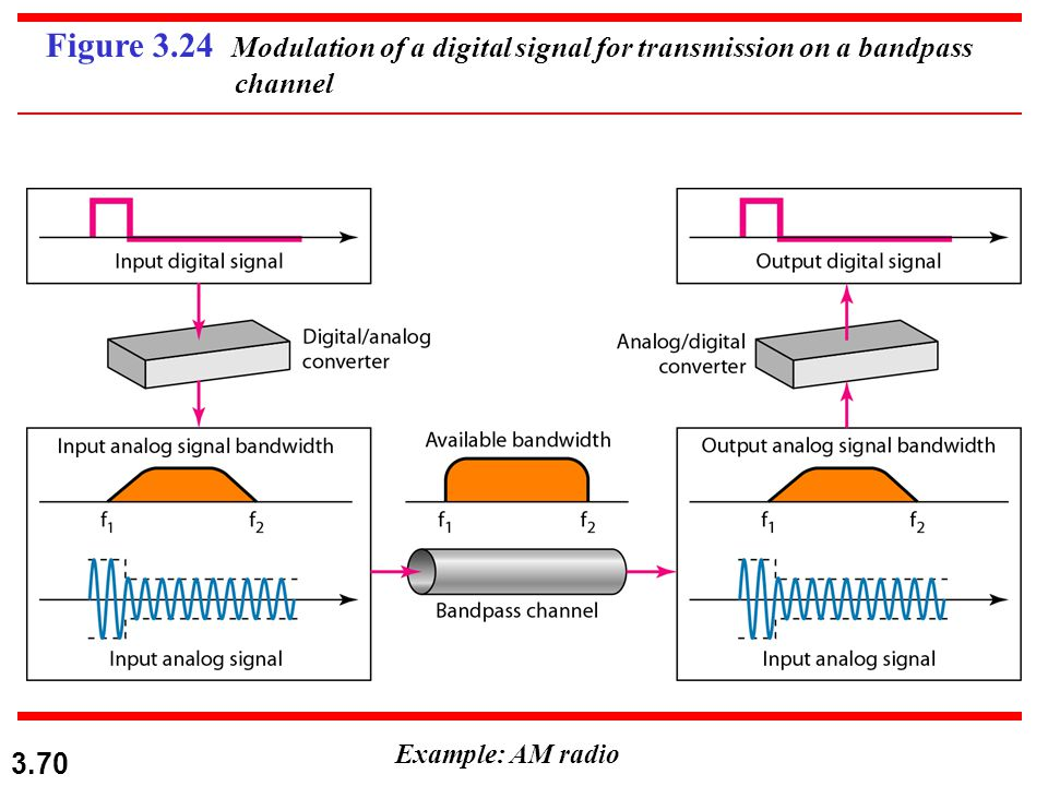 Figure 3.24 Modulation of a digital signal for transmission on a bandpass channel