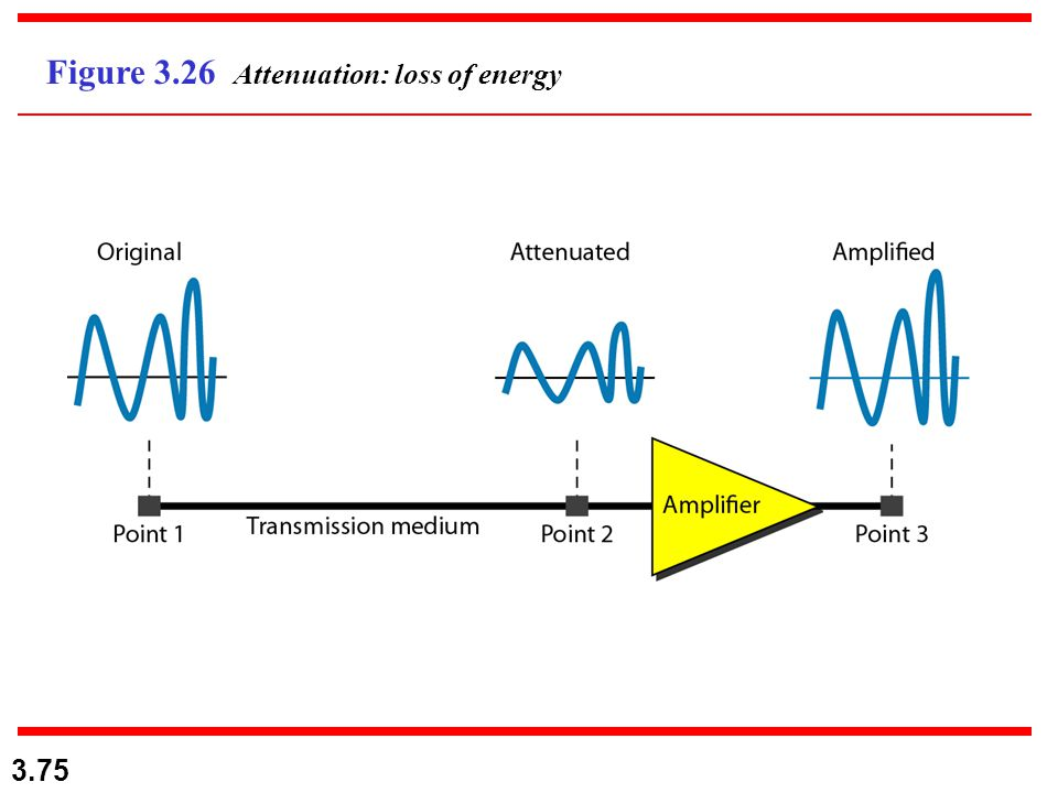 Figure 3.26 Attenuation: loss of energy