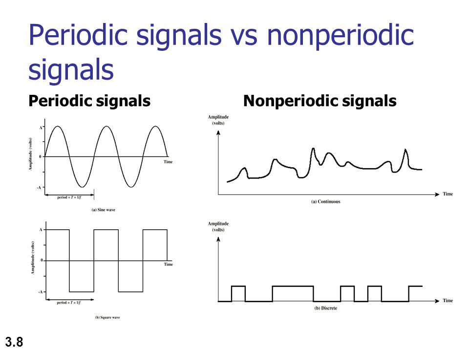 Periodic signals vs nonperiodic signals