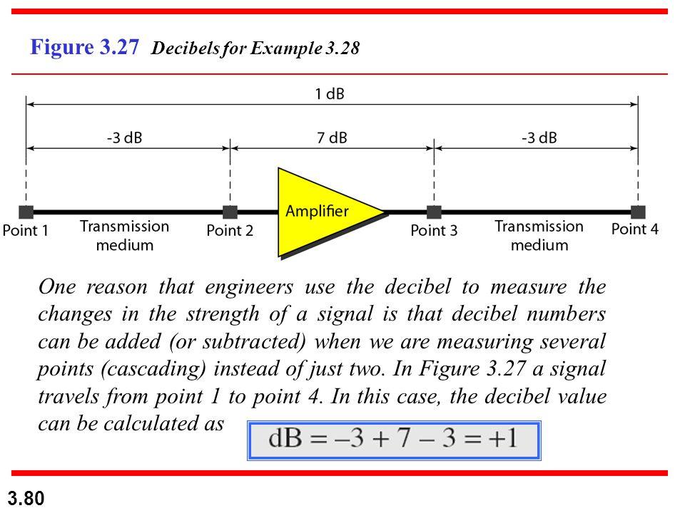 Figure 3.27 Decibels for Example 3.28