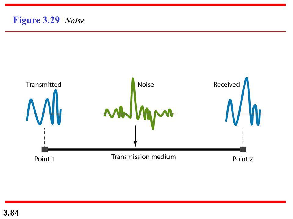 Figure 3.29 Noise