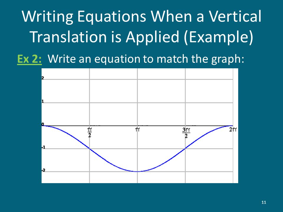 Writing Equations When a Vertical Translation is Applied (Example)