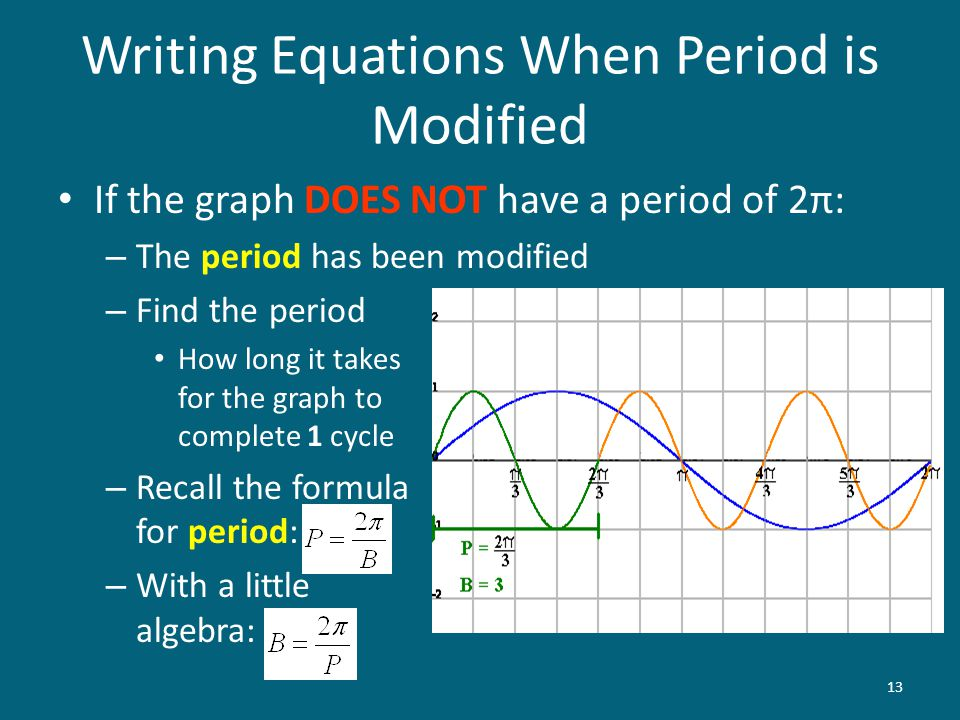 Writing Equations When Period is Modified
