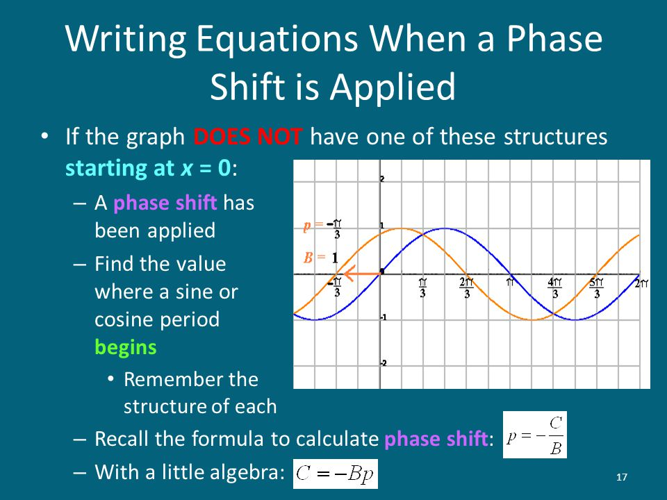 Writing Equations When a Phase Shift is Applied