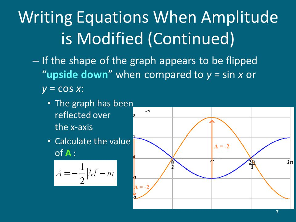 Writing Equations When Amplitude is Modified (Continued)