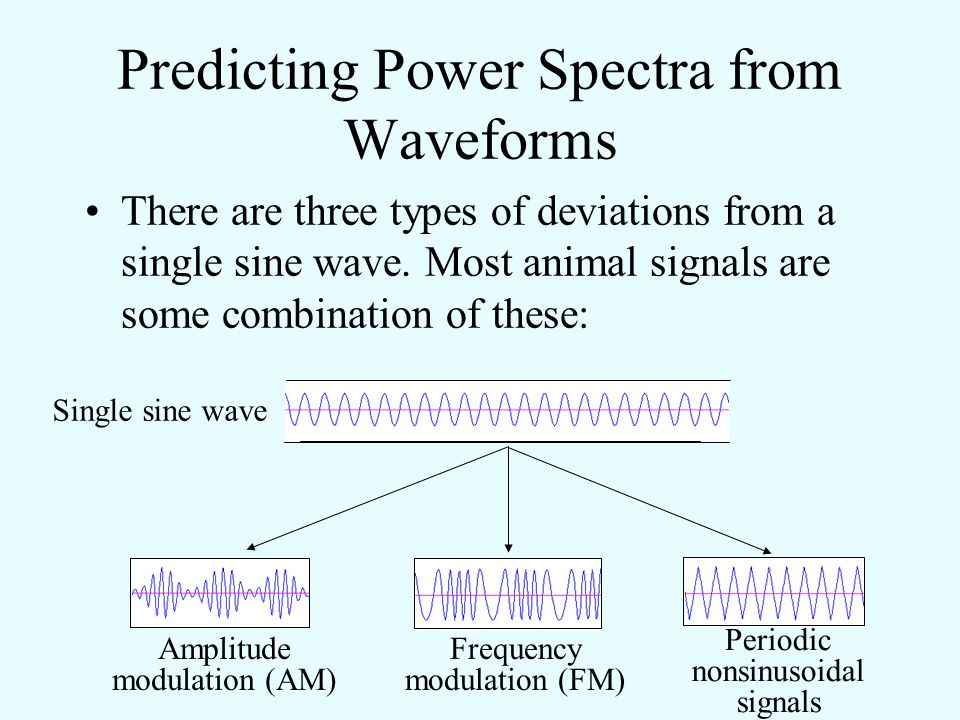 Predicting Power Spectra from Waveforms