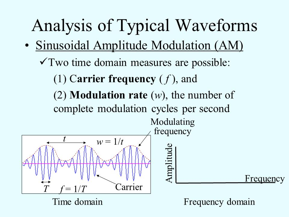 Analysis of Typical Waveforms