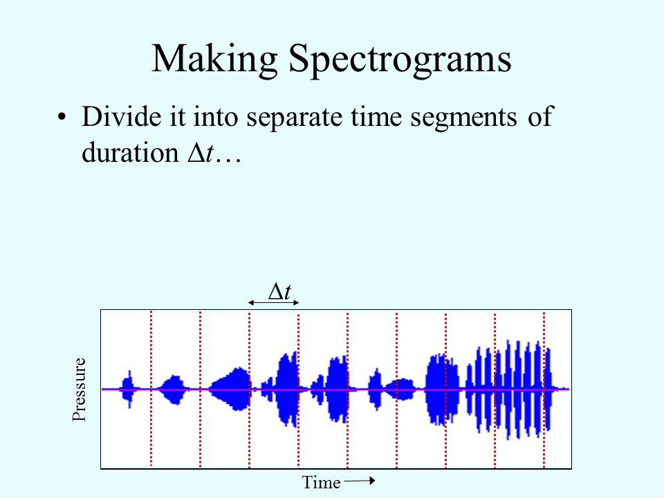 Making Spectrograms Divide it into separate time segments of duration t… t Pressure Time