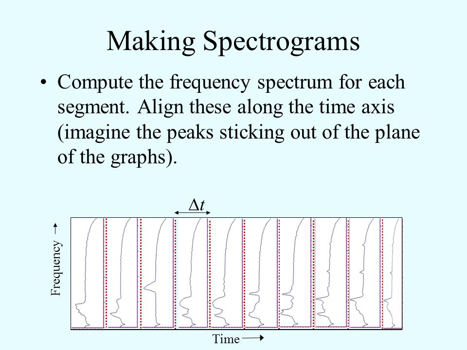 Making Spectrograms