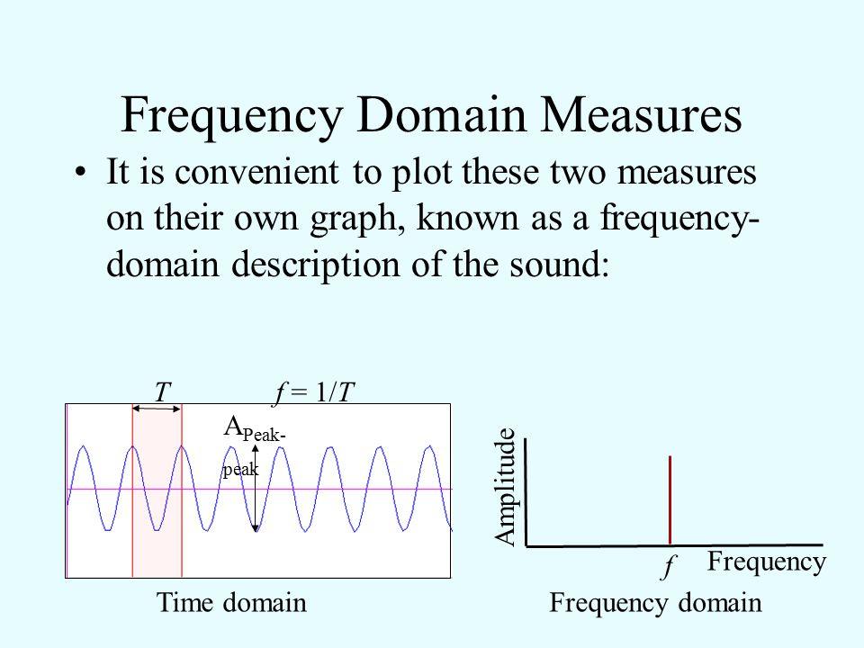 Frequency Domain Measures