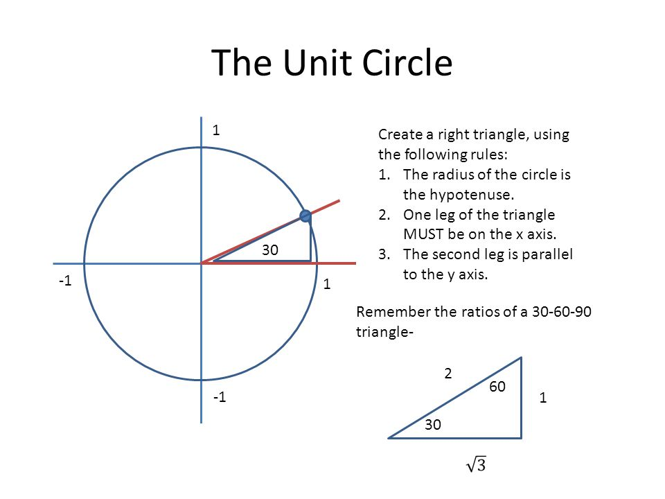 The Unit Circle 1 Create a right triangle, using the following rules: